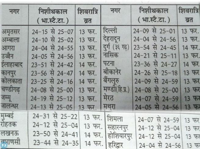 Mahashivratri 2018